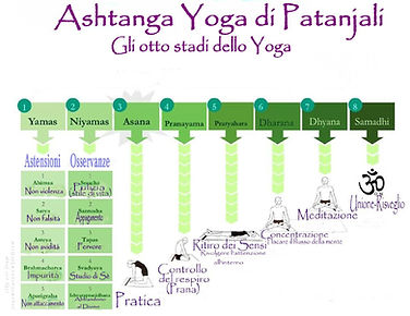 Ashtanga Yoga Patanjali.jpg