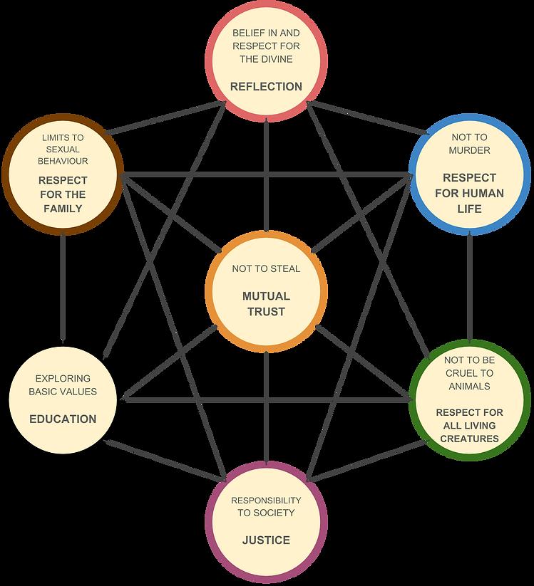 Seven Noahide Values.png
