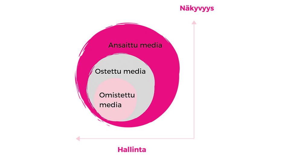 Omistettu media, ostettu media, ansaittu media