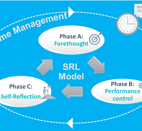 Self-Regulated Learning and Time Management for Remote Learning Environments