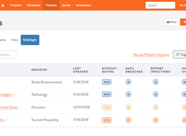 Privva Announces Integration of BitSight Security Ratings to Make Vendor Security Assessment Compreh