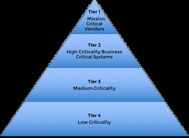 Tier your vendors by Criticality - A critical step of a vendor risk management program