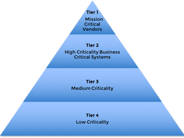 Tier your vendors by Criticality - A critical step of a vendor risk management program