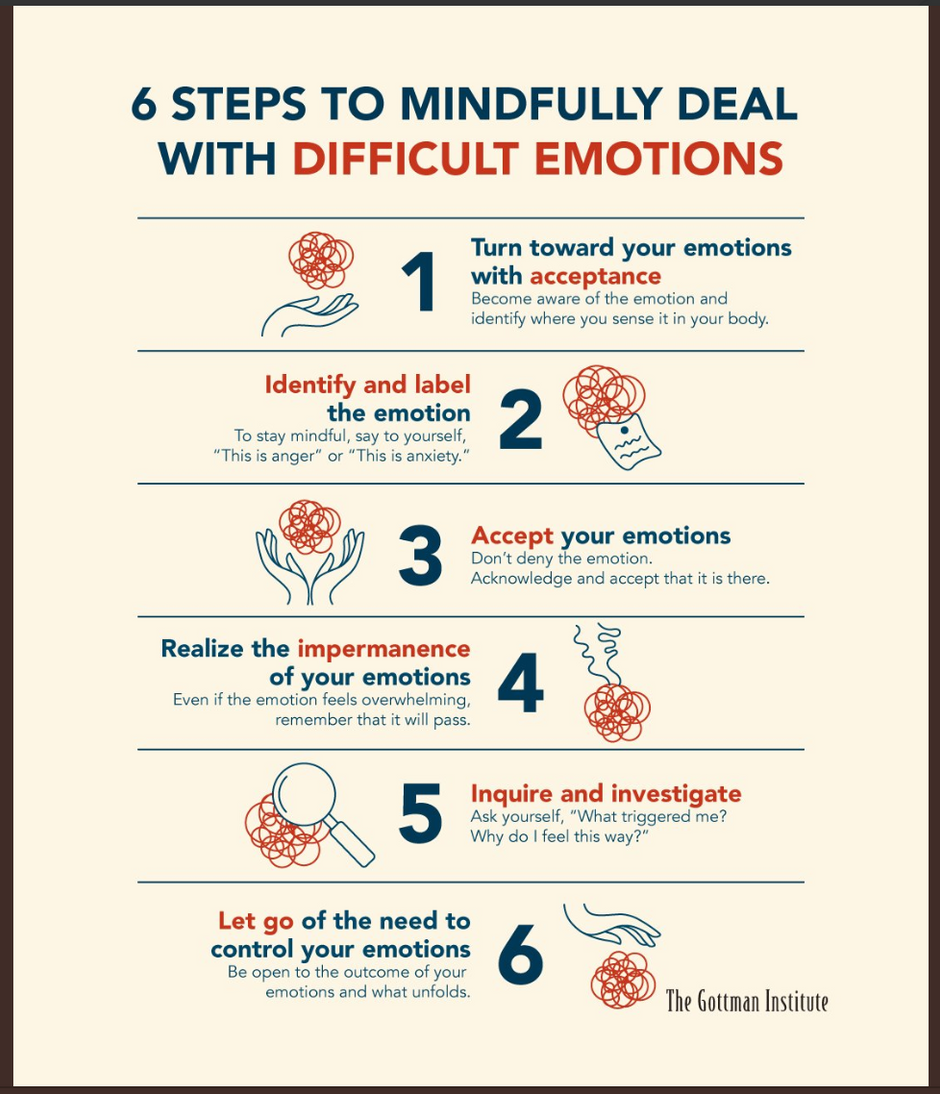 """6 Steps To Mindfully Deal With Difficult Emotions,"" from The Gottman Institute"