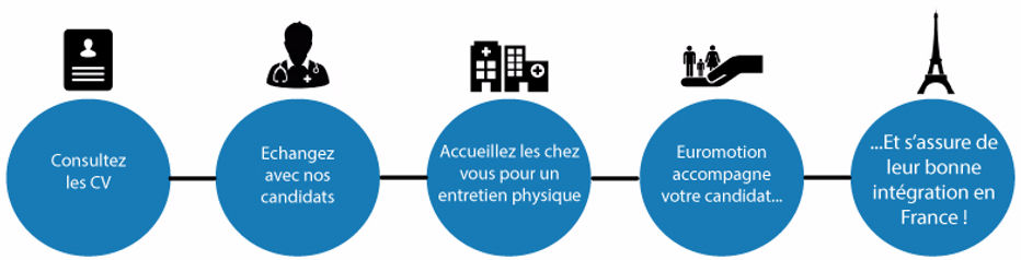medici francia lavoro