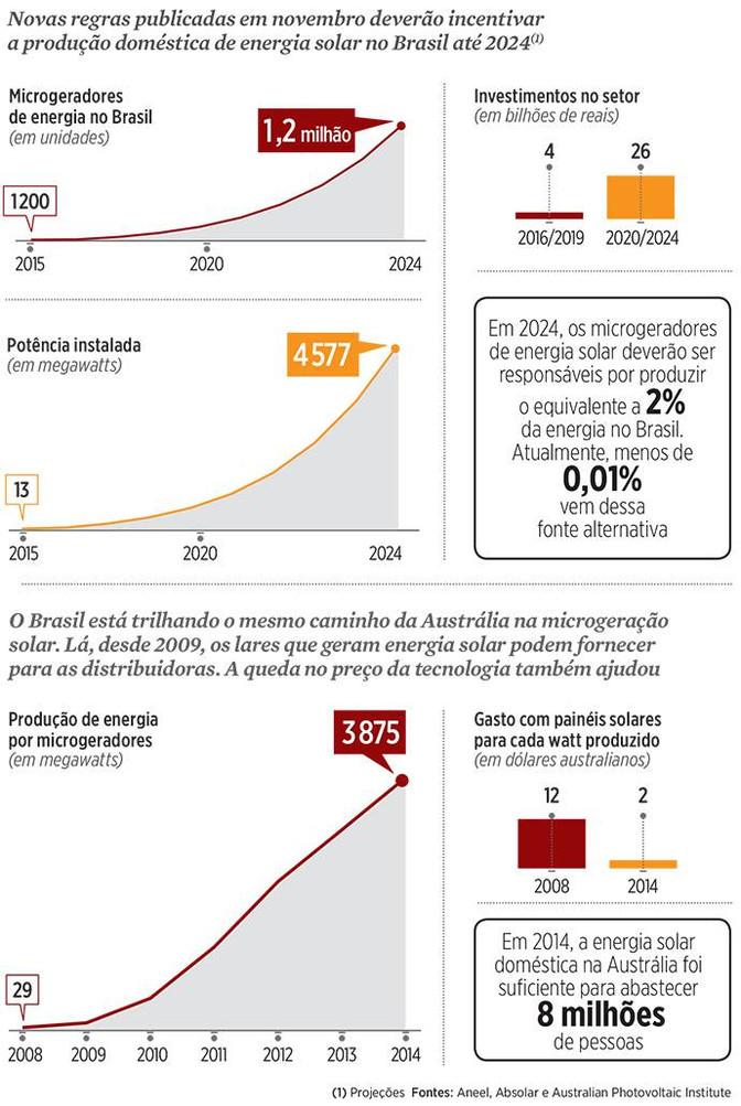 Geração doméstica de energia deve decolar em 2016