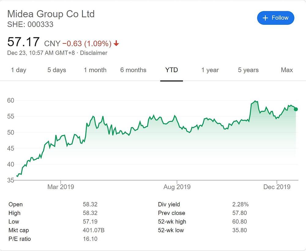 Midea Group stock price movement YTD