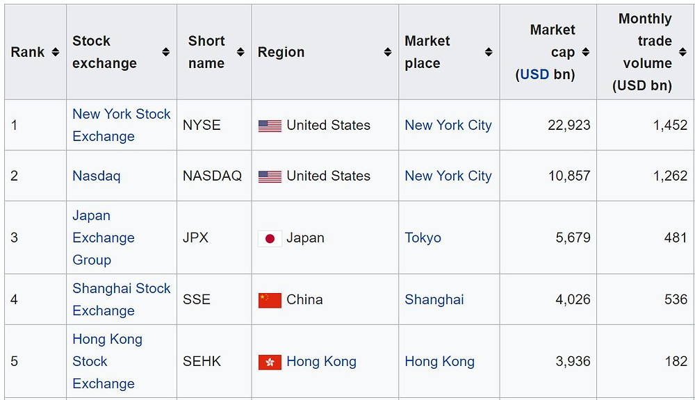 Top 5 stock exchanges in the world