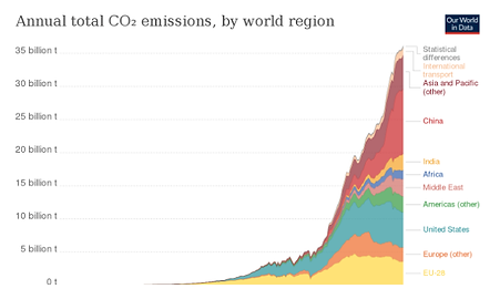 CO2EmissionsGraph.png