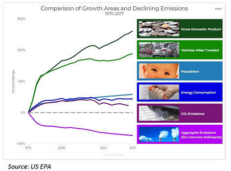 EPA growth areas graph.jpg