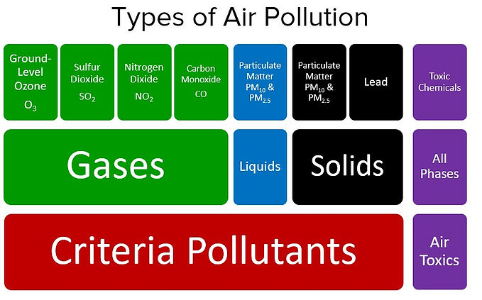 Types of Air Pollution Graphic.jpg