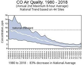 EPA CO graph.jpg