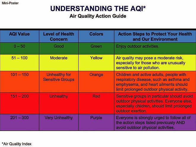 Understanding%20the%20AQI%20scale_edited