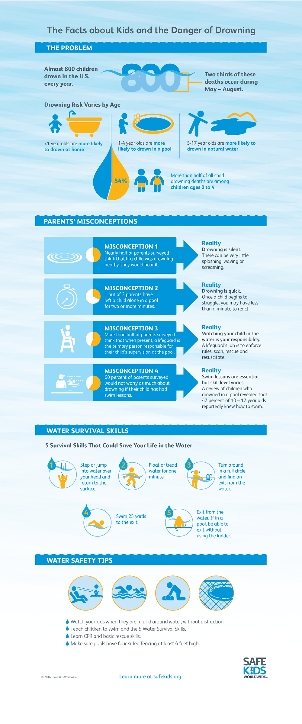 drowning infographic