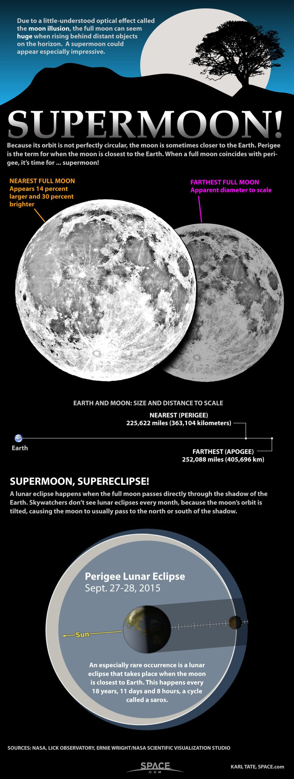 supermoon infographic