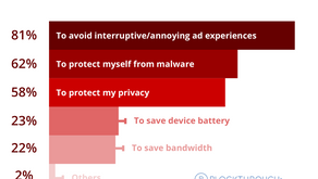 63% users willing to accept light, non-intrusive ads