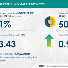 Magazine Publishing Market to grow by Nearly $ 3.5 Billion during 2021-2025
