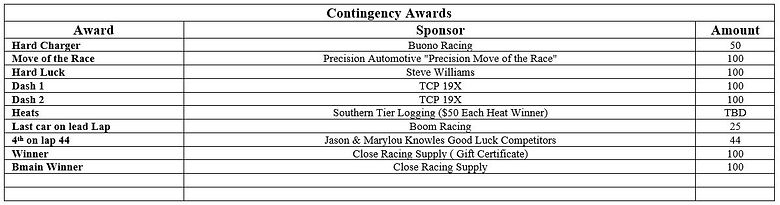 SS 100 Contingency Awards.JPG