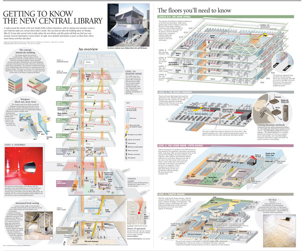 The unique layout of the downtown library demanded an explanatory graphic. We wanted to provide readers with some navigational help. In order to visually explain it, we had to make multiple visits to fully understand the complex space. Then, we had to be very deliberate with the organization of the visual components.