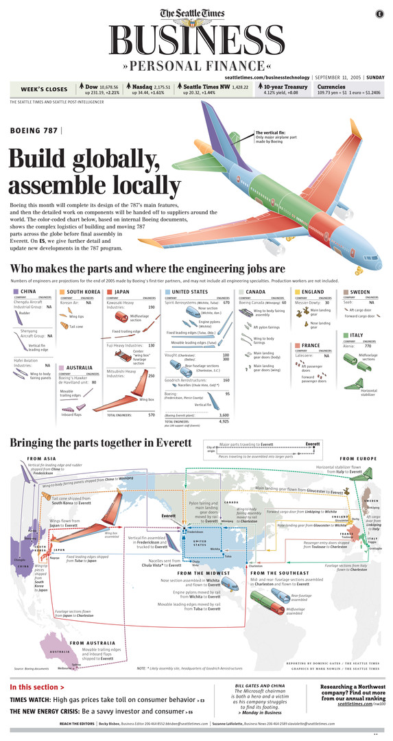 It took hours of studying and diagramming Boeing's global business relationships before we could devise this award-winning, comprehensive and well-organized look at how the 787 comes together.