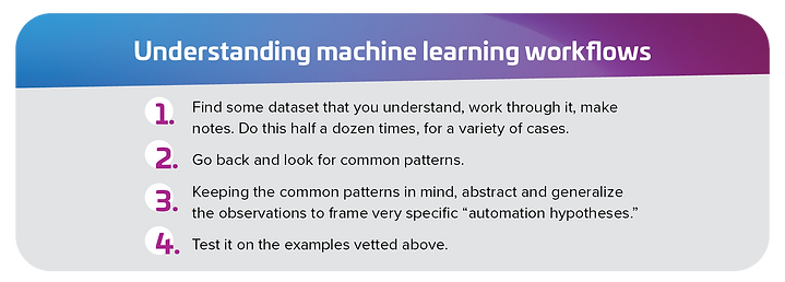 """Understanding machine learning workflows; 1. Find some dataset that you understand, work through it, make notes. Do this half a dozen times, for a variety of cases. 2. Go back and look for common patterns. 3. Keep the common patterns in mind, abstract and generalize the observations to frame very specific """"automation hypotheses."""" 4. Test it on the examples vetted above."""