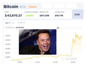 Tesla invested $ 1.5 billion in bitcoin
