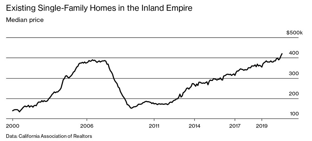 Suburban Housing Market in California.