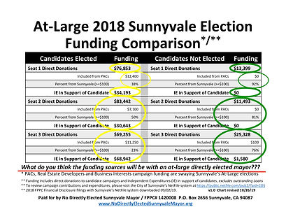 At-Large 2018 Election Funding Compariso