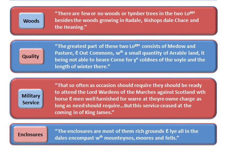 Some Observacons concerning these two Lordshipps - Thoralby, Bishopdale & Newbiggin