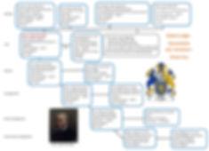 Lodge family tree