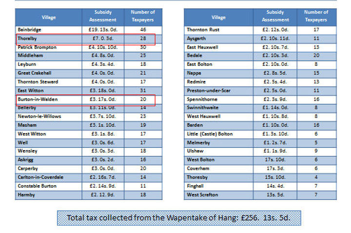 1301 Lay Subsidy: Village Totals for the Wapentake of Hang, Thoralby