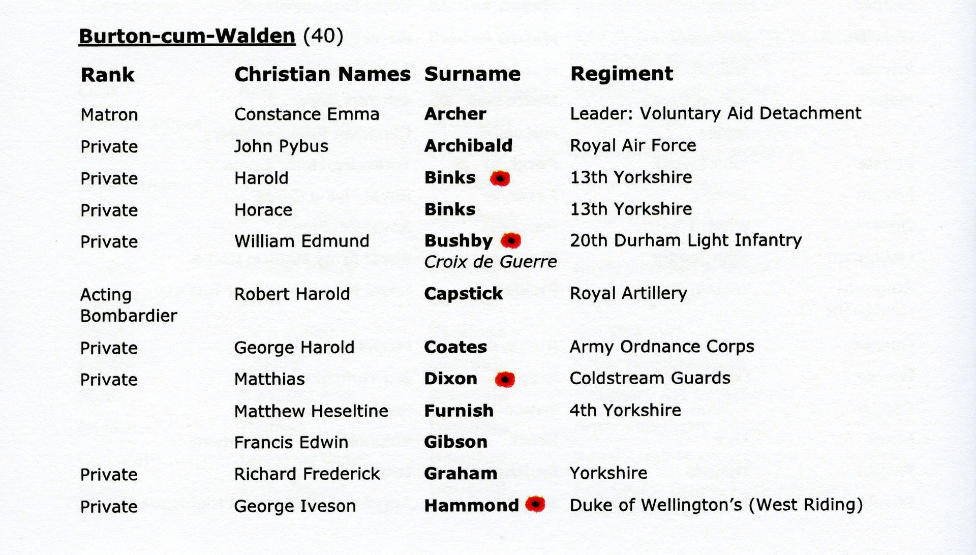 Burton-cum-Walden Names 1 RoH