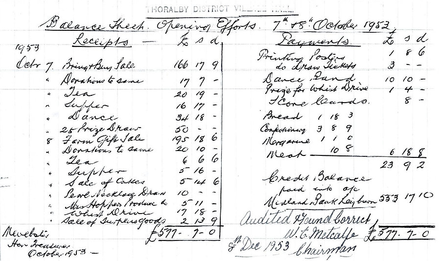 Thoralby Village Hall: Balance Sheet for the Opening Celebrations, 1953