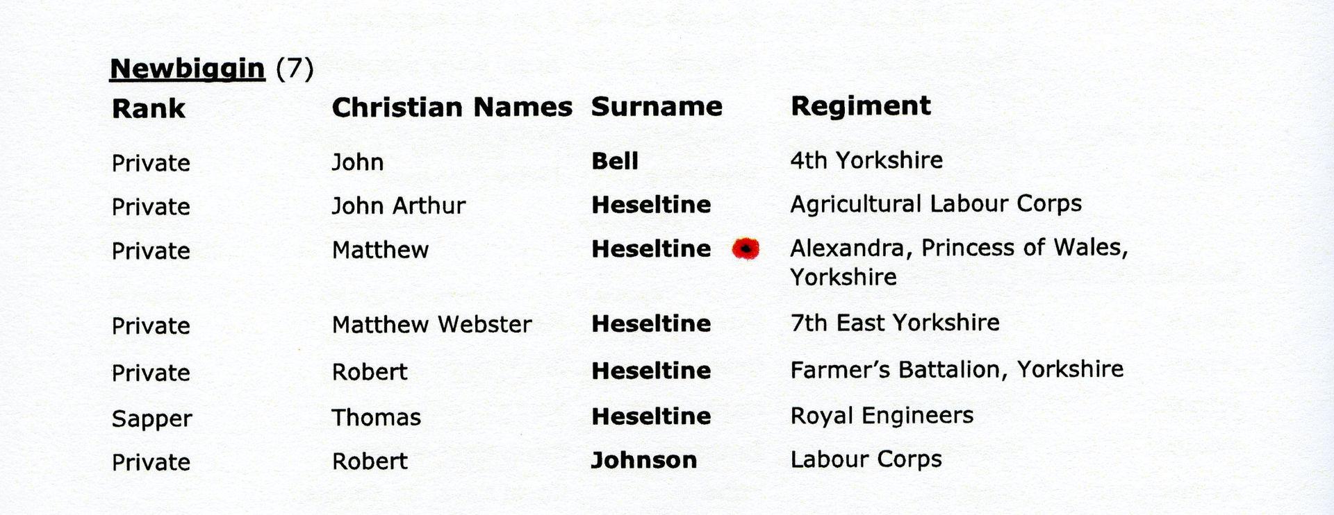 Newbiggin Names RoH
