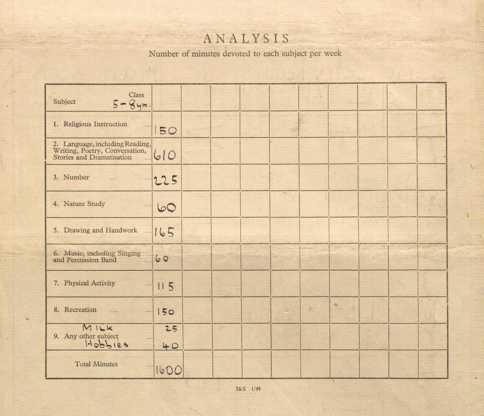Analysis - Infants Timetable