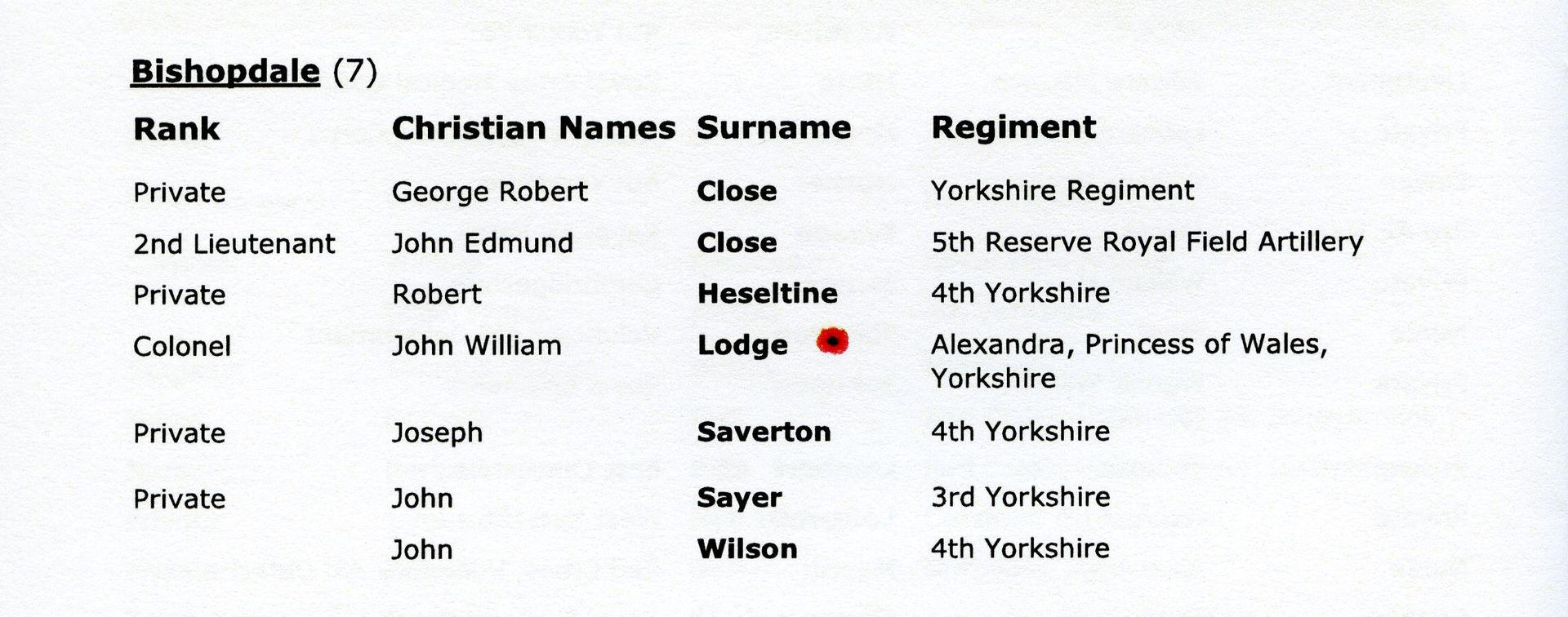 Bishopdale Names RoH
