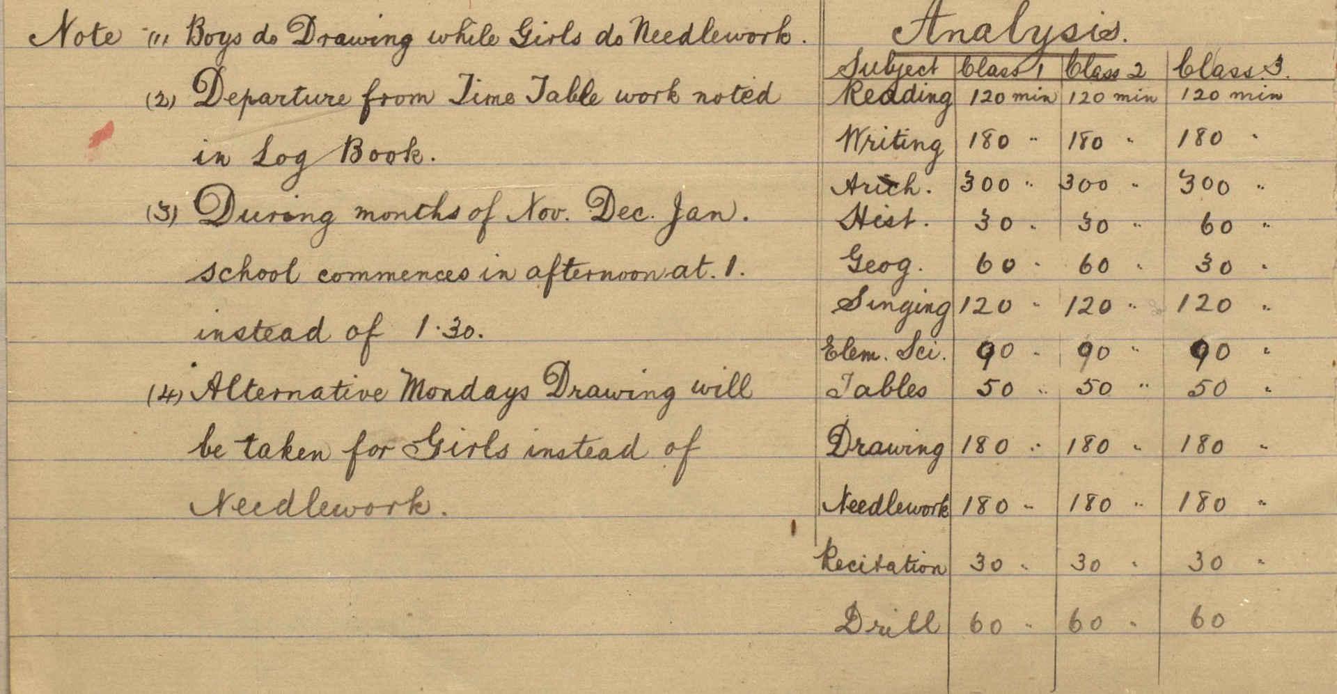Senior Timetable - 1902 - Time Analysis