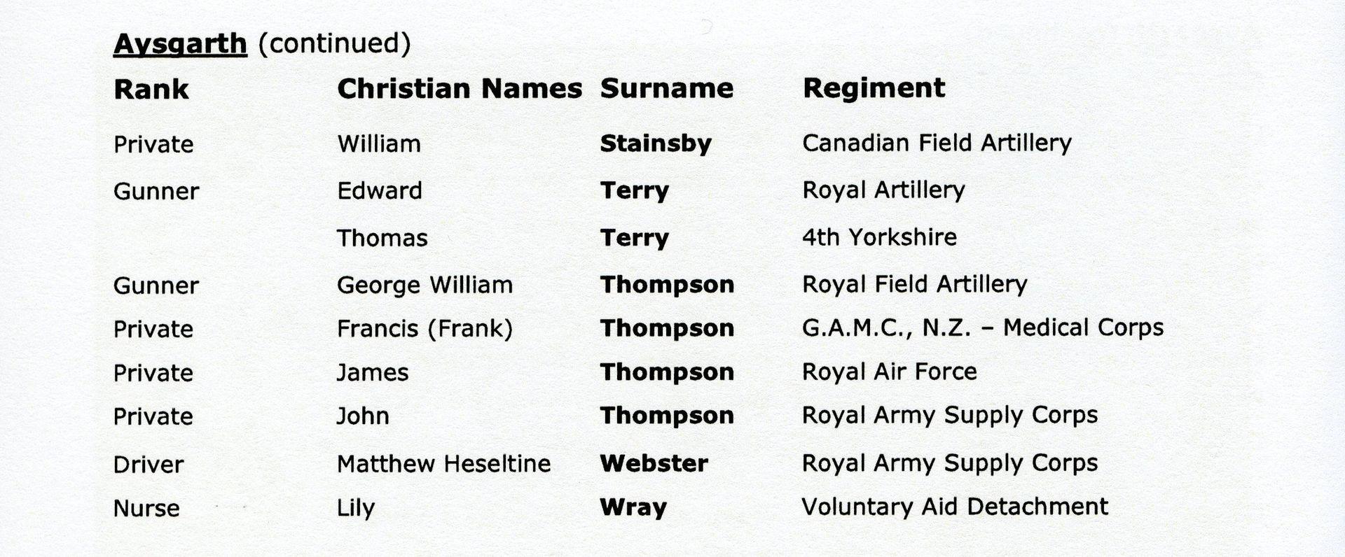 Aysgarth Names 3 RoH