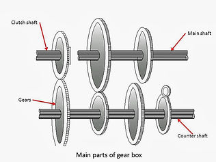 Main components of gearbox.jpg