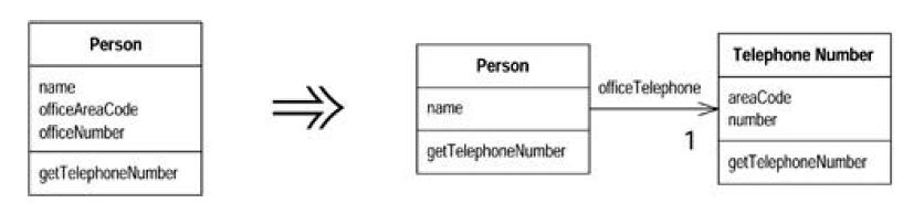 A classe TelefoneNumber foi extraída da classe Person que passou a ter apenas a reponsabilidade por dados da Pessoa