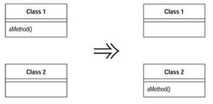 o Método 'aMethod' da classe 'Class1' é movida para a classe 'Class2'