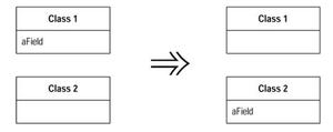 o atributo 'aField' da classe 'Class1' é movido para a classe 'Class2'