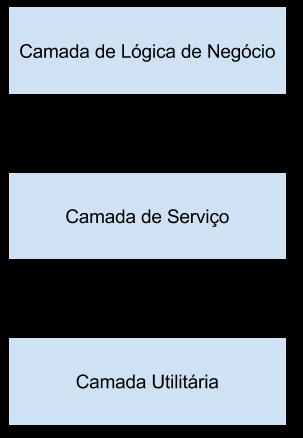 esquema tradicional de arquitetura de software desenvolvido em camadas