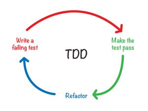 Ciclo do TDD : escreva testes que falham, escreva código que passe no teste, refatore o código
