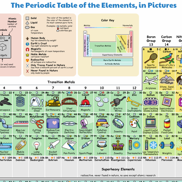 The table of elements lists the atoms that make up the world