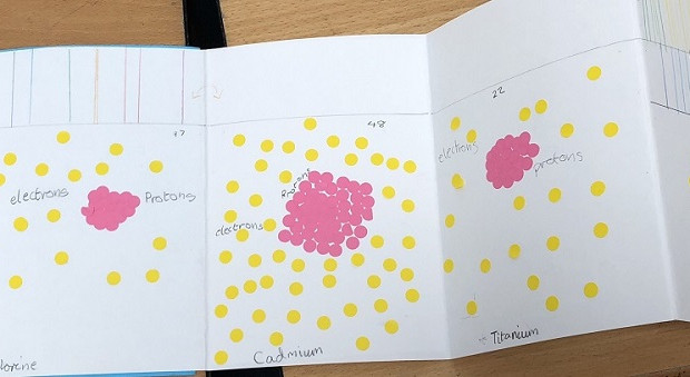 Fold-out atom book with protons & electrons at St James school