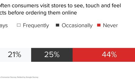 Why many shoppers go to stores before buying online