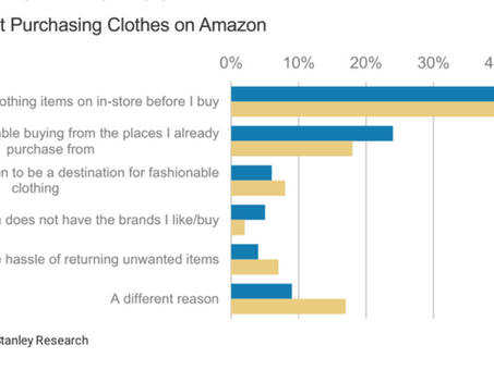 Amazon is getting more fashionable, and it could be a key for future growth