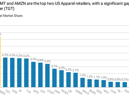 Department stores are failing — here's where everyone is buying clothing instead