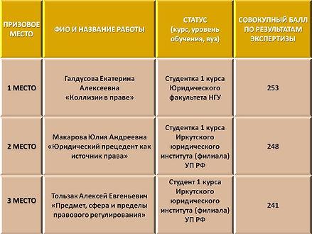 Результаты конкурса (первокурсники).jpg